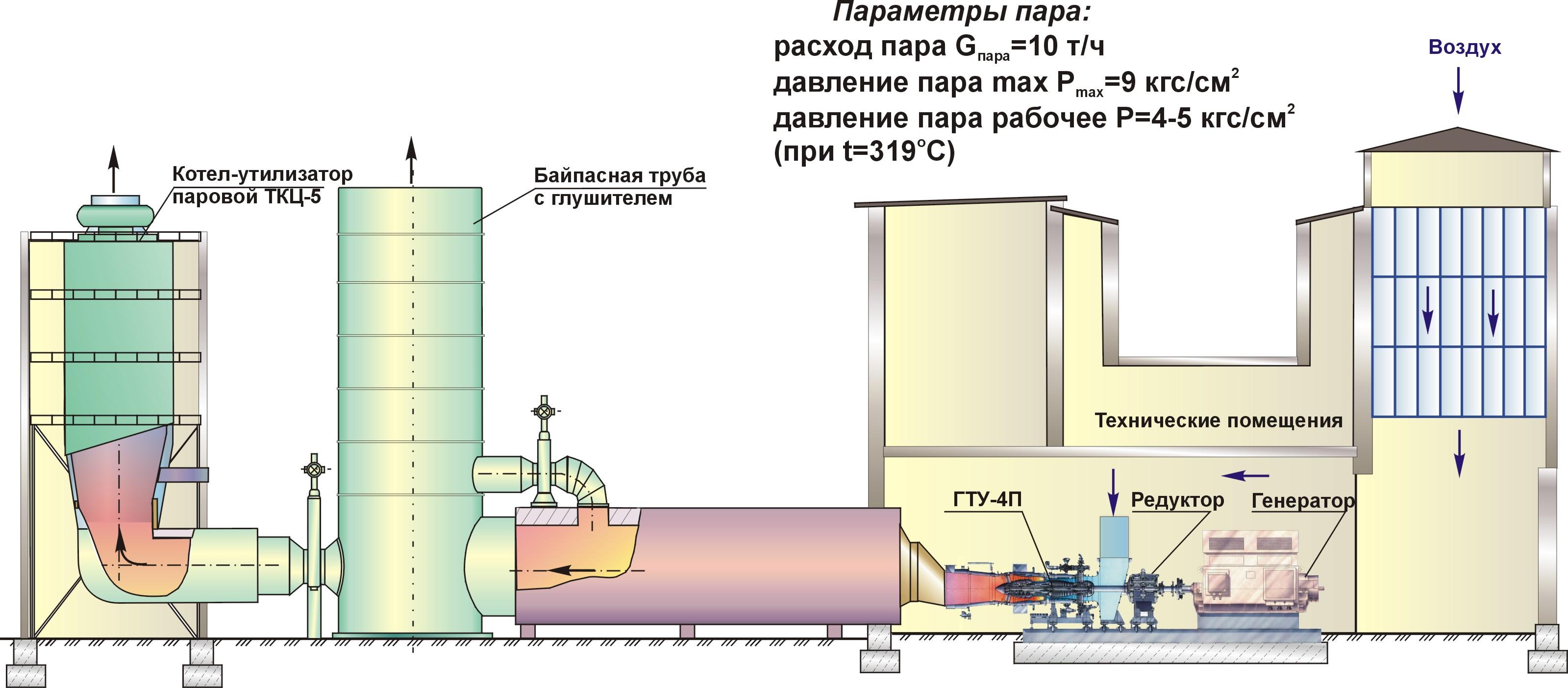 Расчет тепловых схем утилизационных парогазовых установок